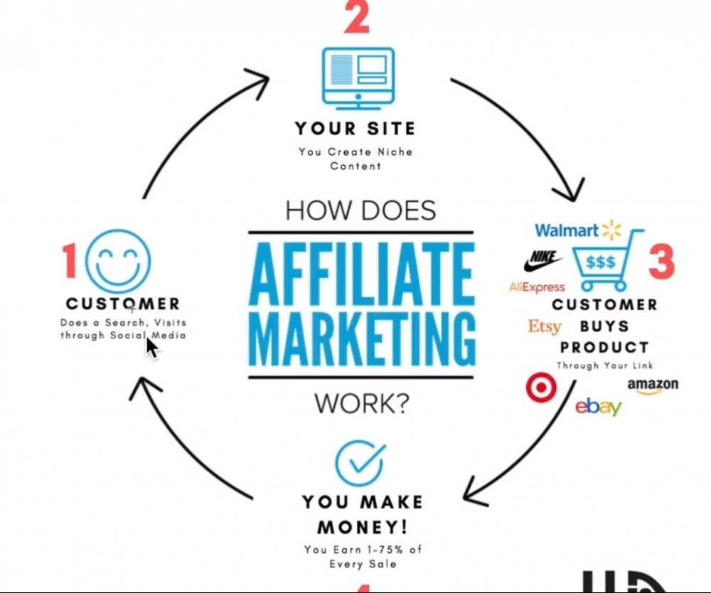wealthy affiliate explains affiliate marketing