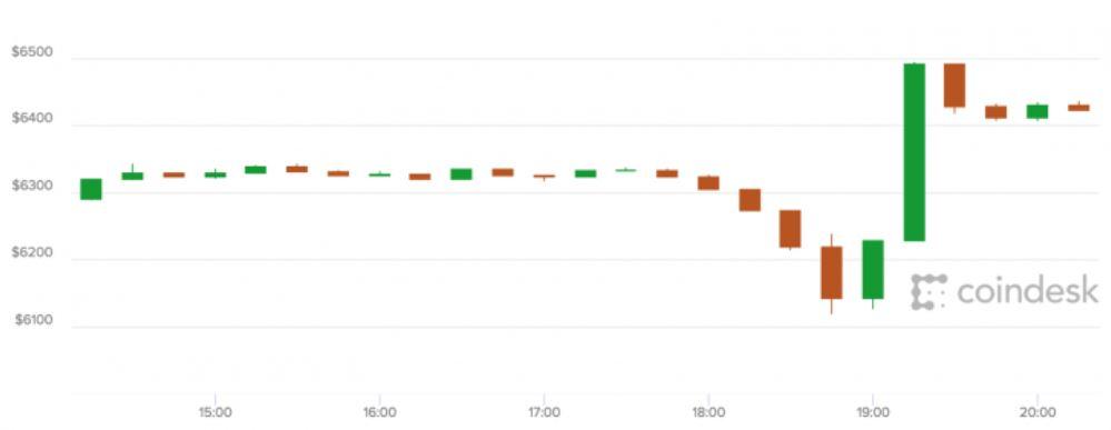 Bitcoins volatility