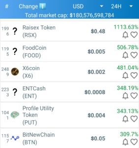 Coin Market Cap Top Daily Movers