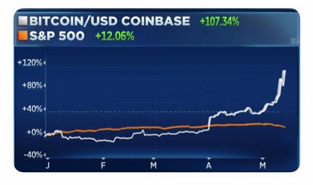 BTC vs S&P 500