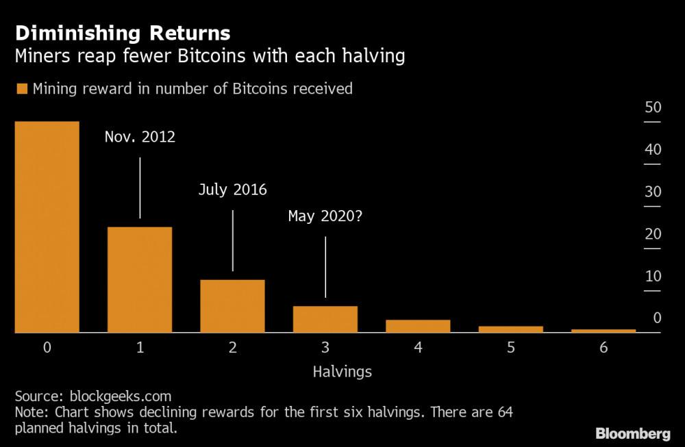 BTC halving